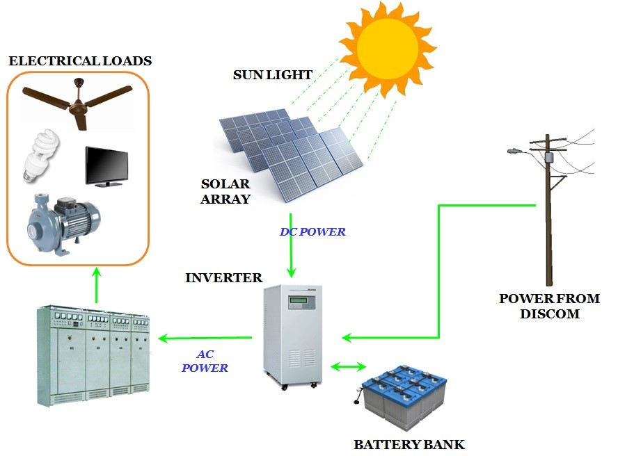 Residential (Off-grid) Solar systems - Argo Solar Private ...