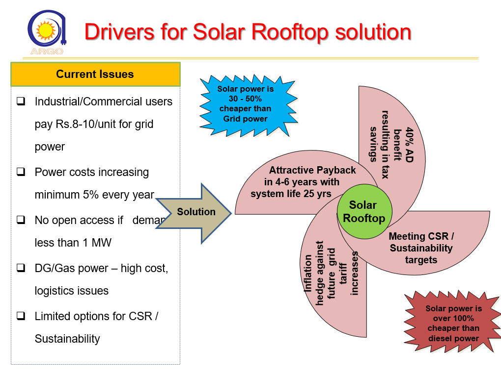 drivers-for-solar