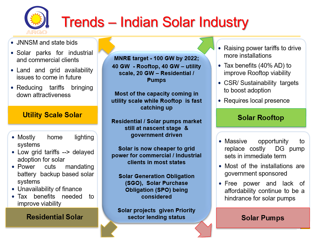 trends-indian-solar