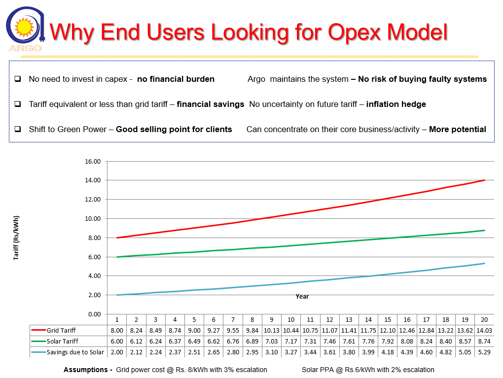 why-opex-model
